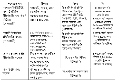 Cost list of Colleges DUTECH