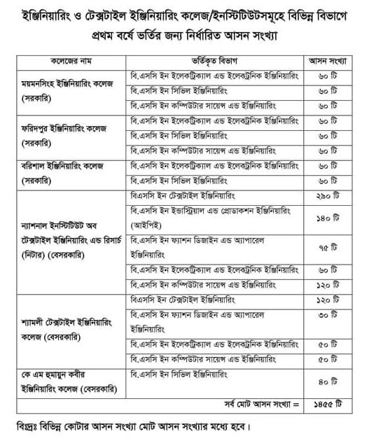 Seat List of Colleges