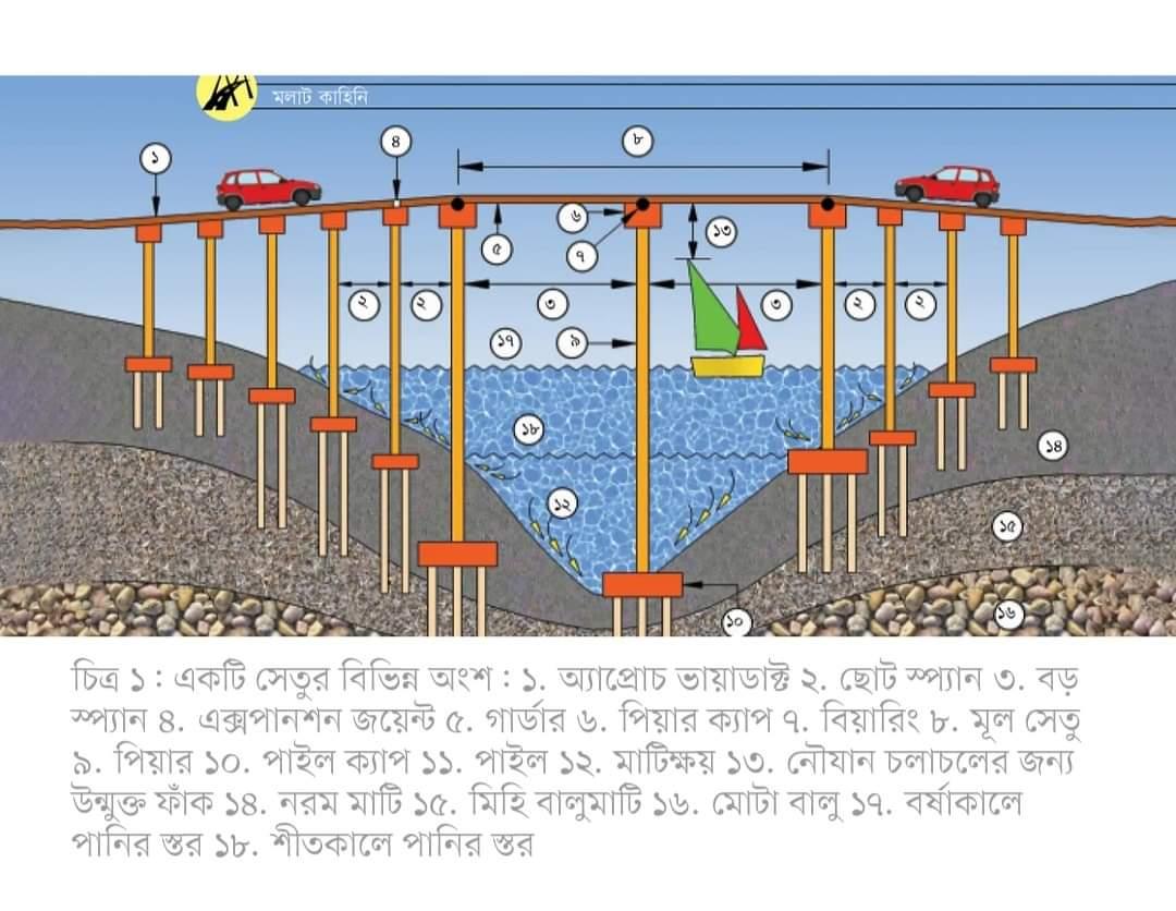 সেতু প্রকৌশলবৃত্তান্ত